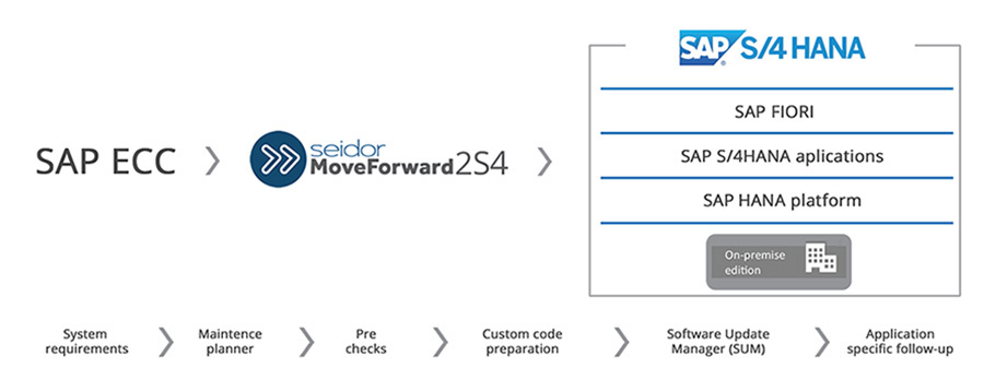 Diagrama Seidor MoveForward2S4