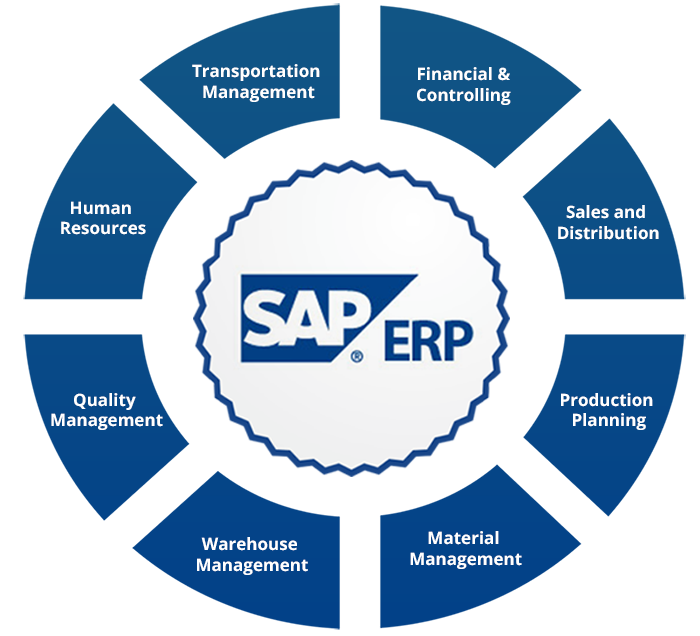 Diagrama SAP S/4 HANA